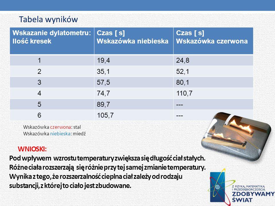 Tabela wyników Wskazanie dylatometru: Ilość kresek. Czas [ s] Wskazówka niebieska. Wskazówka czerwona.